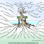 affirmation-tree-mindmap